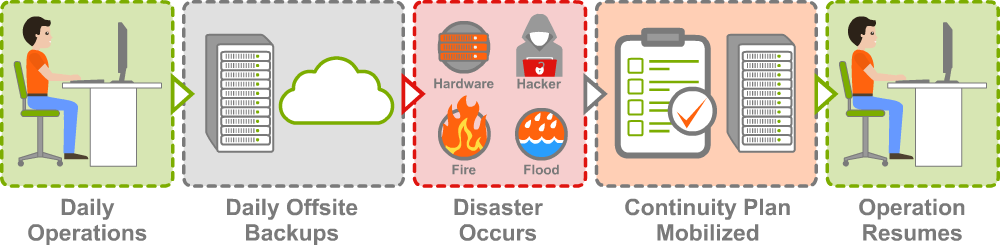 Disaster Management and Backup Services